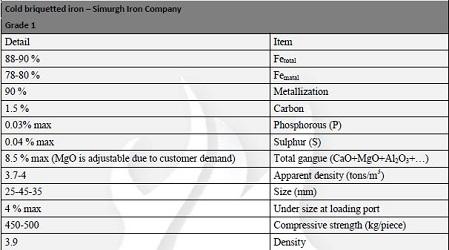 تولید و فروش بریکت نرمه آهن اسفنجی