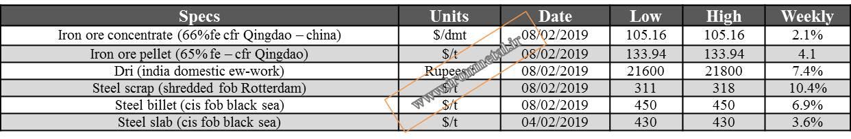 جدول قیمت جهانی کنسانتره سنگ آهن 2019