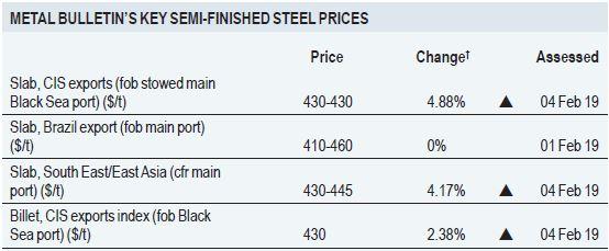 شاخص قیمت بیلت صادراتی ناحیه CIS
