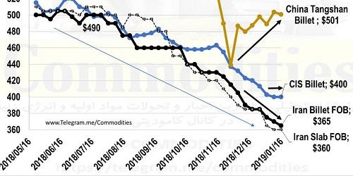 قیمت جهانی شمش فولاد بلوم خوزستان جهت صادرات