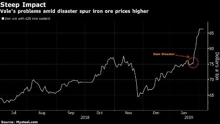 قیمت سنگ آهن در سایت پلت (پلتس PLATTS) فوریه 2019