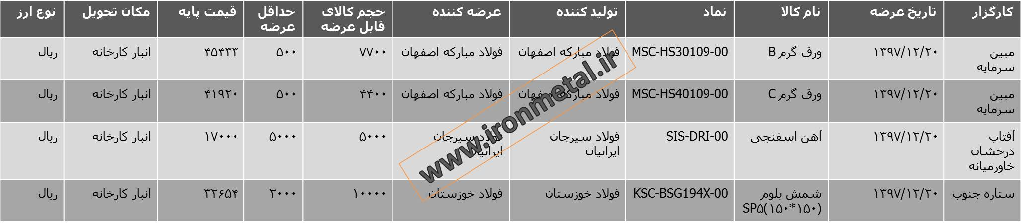 قیمت آهن اسفنجی و شمش فولاد خوزستان در بورس کالا