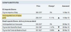 قیمت صادرات آهن اسفنجی و فروش در تناژ بالا