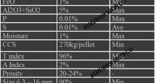 فروش گندله آهن – نرخ روز گندله