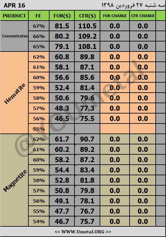 iron-ore-price-chart-umetal