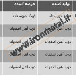 5sp steel ingot price in iran